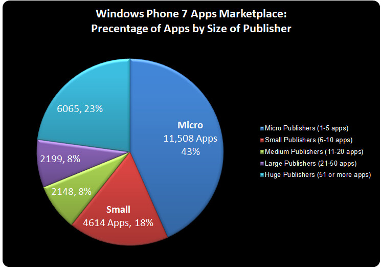 Crazy Windows Phone Marketplace statistics
