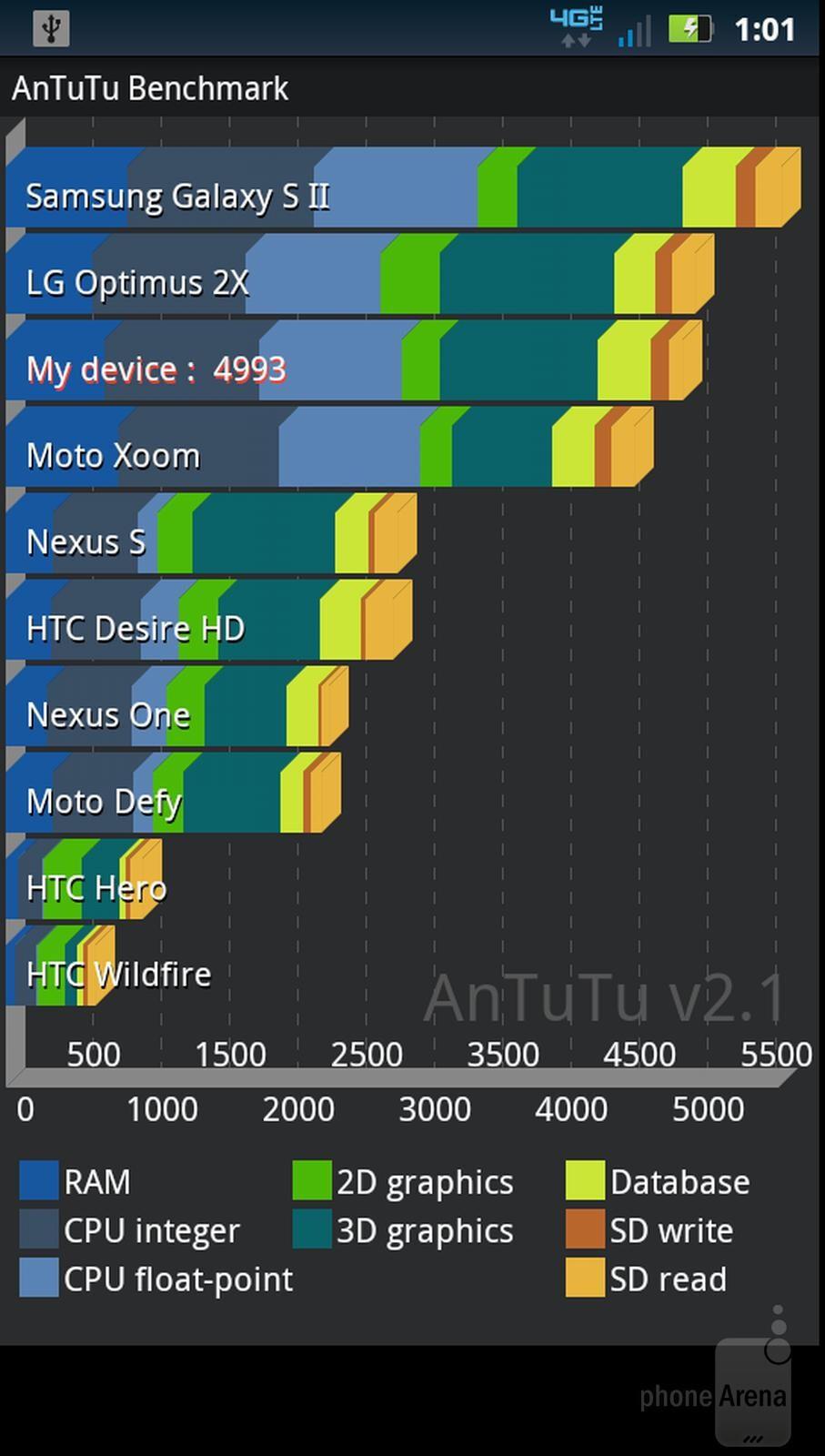 AnTutu Benchmark test - Benchmarking the Motorola DROID BIONIC
