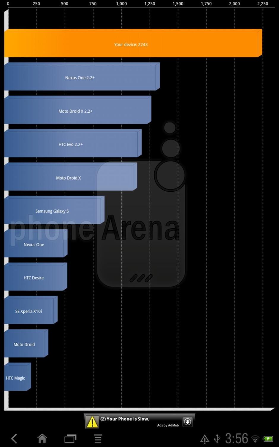Quadrant Benchmark - HTC Jetstream benchmark tests