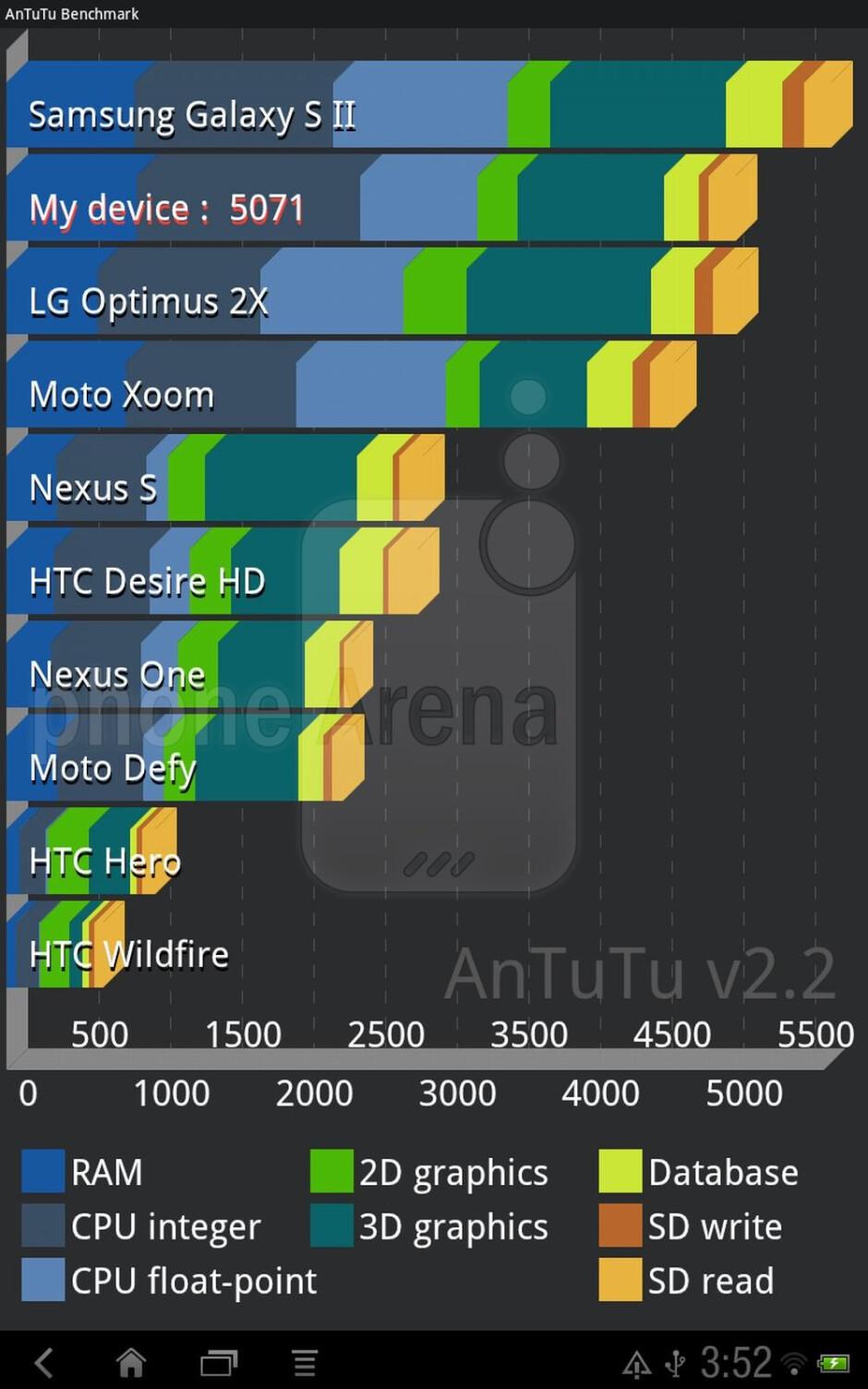 AnTutu Benchmark - HTC Jetstream benchmark tests