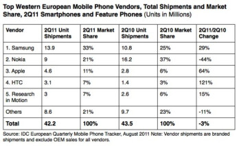 Samsung is the top handset manufacturer in West Europe