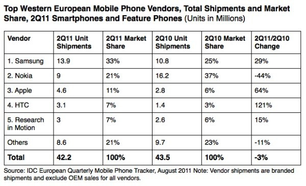 Samsung is the top handset manufacturer in West Europe - Led by Samsung, smartphones outship featurephones in West Europe