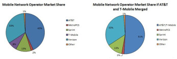 The cellular landscape in the U.S. now (L) and immediately after an AT&T purchase of T-Mobile