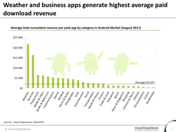 Research shows weather apps are the big money winners in the Android Market