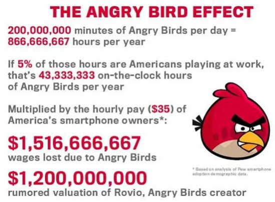 Angry Birds may be the cause of $1.5 billion in productivity loss