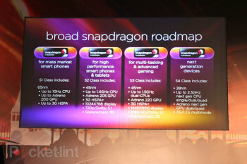 Qualcomm roadmap shows 2.5 GHz quad-core chips due next year