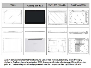 Apple claims that the Samsung Galaxy Tab 10.1 resembles its patented tablet design, which in turns looks nothing like the IBM and Hitachi designs