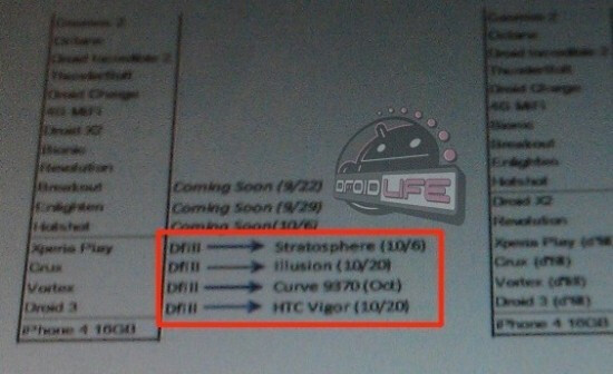 The leaked Radio Shack document reveals the launch date for the HTC Vigor and 3 other phones - Radio Shack leak reveals launch dates for HTC Vigor and Samsung Stratosphere