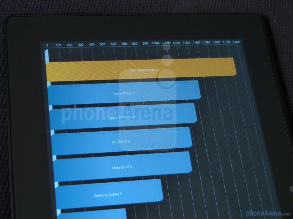Quadrant results - Sony Tablet S benchmark tests