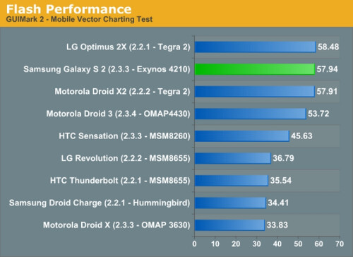 Samsung+Galaxy+S+II+graphics+processor+found+to+be+fastest+among+current+smartphones