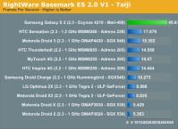 samsung-exynos-mali-400-gpu-benchmarks-4