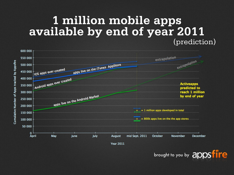 Android and iOS apps combined hit 1 million