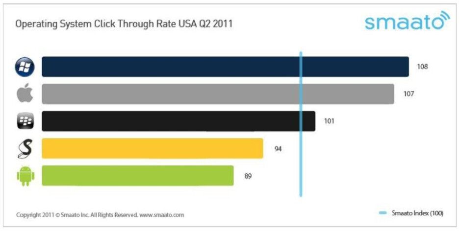 U.S. OS CTR for Q2, 2011 (L) and the global ratings (R) - Latest Mobile Ads report shows drop off in fill rate while Windows Phone leads in click throughs
