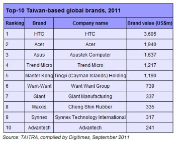 HTC proudly takes the top spot as being Taiwan's most valuable global brand