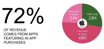 72  of App Store revenue from apps featuring in-app purchases and other cool stats