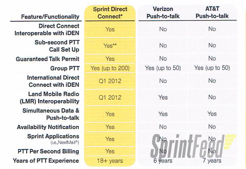 A leaked screenshot from Sprint comparing its new Direct Connect features with the competition - October 2nd sees changes in Sprint's Direct Connect service
