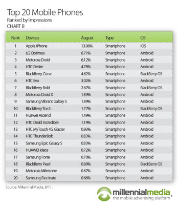 Android still the top OS dog, has double the share of iOS