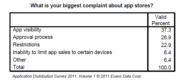 Results from the polling of 400 commercial developers by Evans Data Corp. - BlackBerry developers earn more from their creations than those writing on iOS or Android