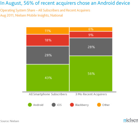 Nielsen's survey's show Android in command of the U.S. smartphone market - New smartphone buyers picking Android over iOS by 2 to1 margin says Nielsen