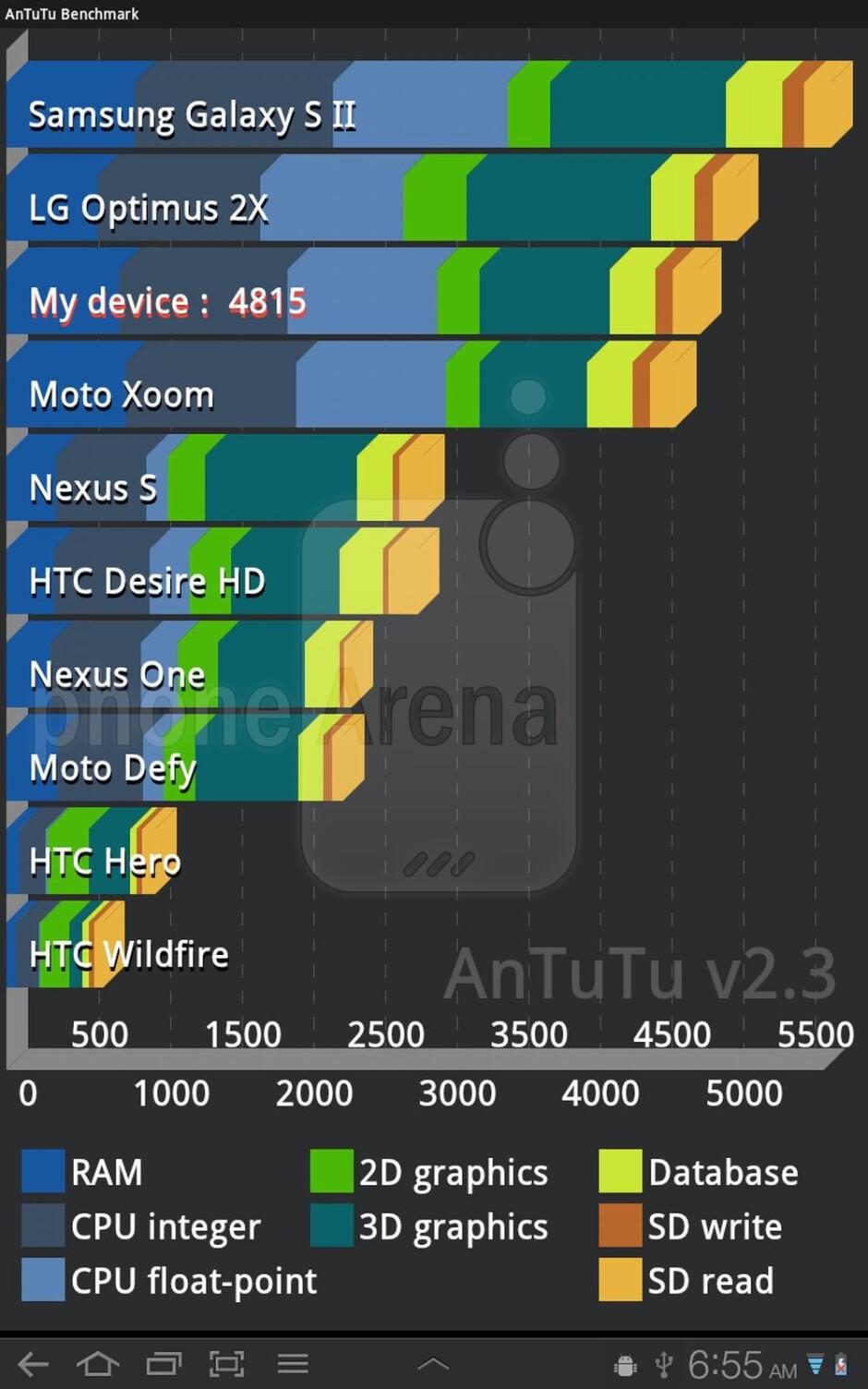 AnTutu benchmark results - Samsung Galaxy Tab 8.9 benchmark tests