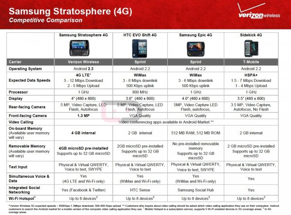 Verizon's charts compare the Samsung Stratosphere with its other LTE phones and side sliding handsets - Samsung Stratosphere spec's revealed, and phone is compared to other Verizon models