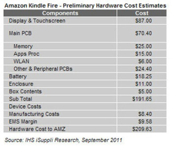 The component costs of the Amazon Kindle Fire