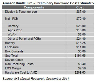 The component costs of the Amazon Kindle Fire - Amazon selling Kindle Fire at $10 loss for each unit sold
