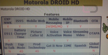 The Motorola DROID HD is now found on the carrier's Device Manager system