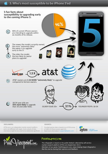 The path to the iPhone 5: a retrospection of features, usage and expectations