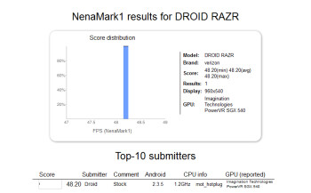 The NenaMark1 test for the Motorola DROID RAZR