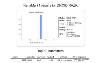 The NenaMark1 test for the Motorola DROID RAZR
