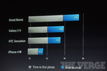 The iPhone 4S will feature an 8MP camera and 1080p video recording