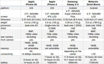 iPhone 4S specs compared to the iPhone 4, Galaxy S II, Droid Bionic