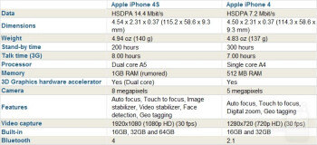 Apple IPhone 4S Vs 4 Spot The Differences