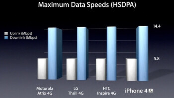 At the iPhone 4S announcement Apple said it doesn't intend to argue what exactly is 4G