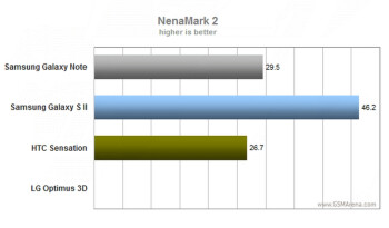 Samsung Galaxy Note benchmarked, fast and furious
