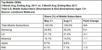 The latest survey from comScore shows Android's U.S. market share at an all-time high