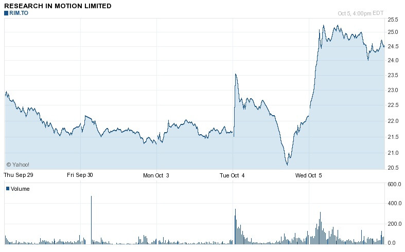 RIM stock in the last couple of days. - RIM stock rebounds on Vodafone acquisition rumors