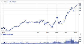 Apple's stock price from 1984 to present (L); Steve Jobs celebrates Apple's IPO on December 12th 1980 (R)