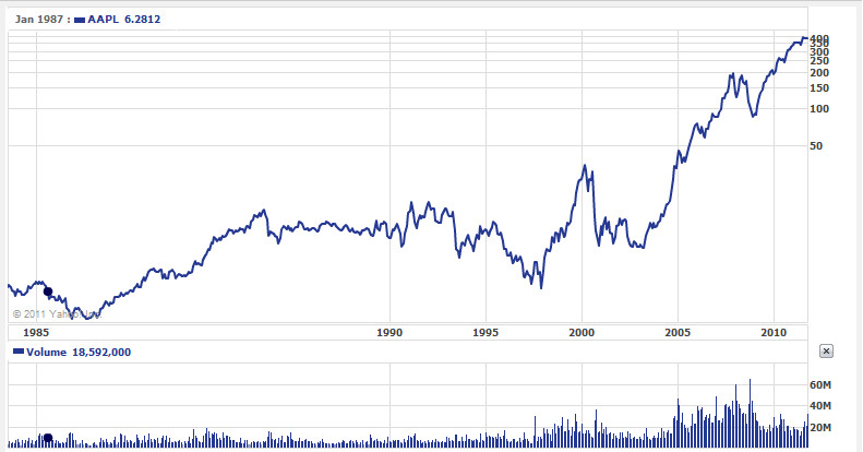 Apple's stock price from 1984 to present (L); Steve Jobs celebrates Apple's IPO on December 12th 1980 (R) - Apple's common stock barely responds to the death of Steve Jobs