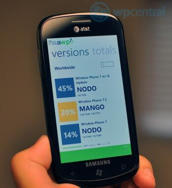 In 10 days, 20  of WP7 phones have gotten Mango