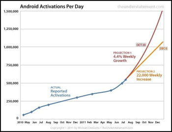 Android could have 1 million daily activations in 2 weeks