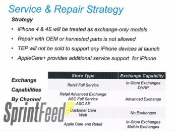 Sprint will not offer its TEP to its Apple iPhone buyers