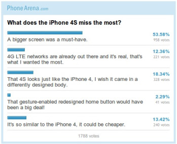 Poll results: What does the iPhone 4S miss the most?