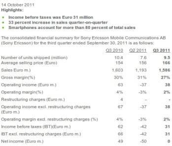 Sony Ericsson breaks even in Q3 financials, focusing on smartphones only in 2012