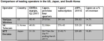 The US leads the world in 4G LTE adoption