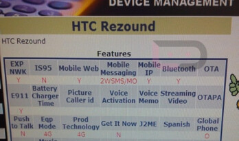 The HTC Rezound appears on Verizon's Device Management System