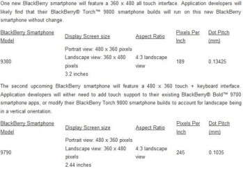The BlackBerry Curve Touch 9380 (L), the  BlackBerry Bold 9790 (C) and the heads-up to developers from RIM