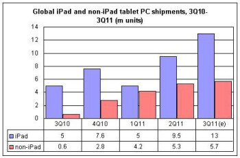 Sales of tablets globally slowed down on a sequential basis in Q3