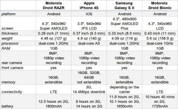Motorola DROID RAZR, DROID BIONIC, Galaxy S II and iPhone 4S spec smackdown